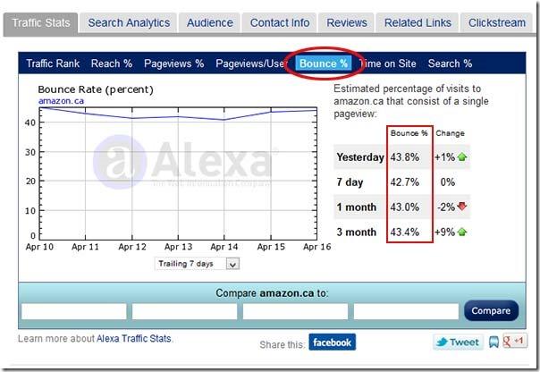 Alexa Bounce Rate