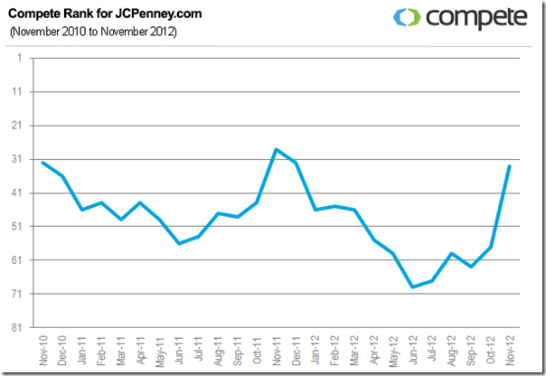 JCPenney-Compete-Rank